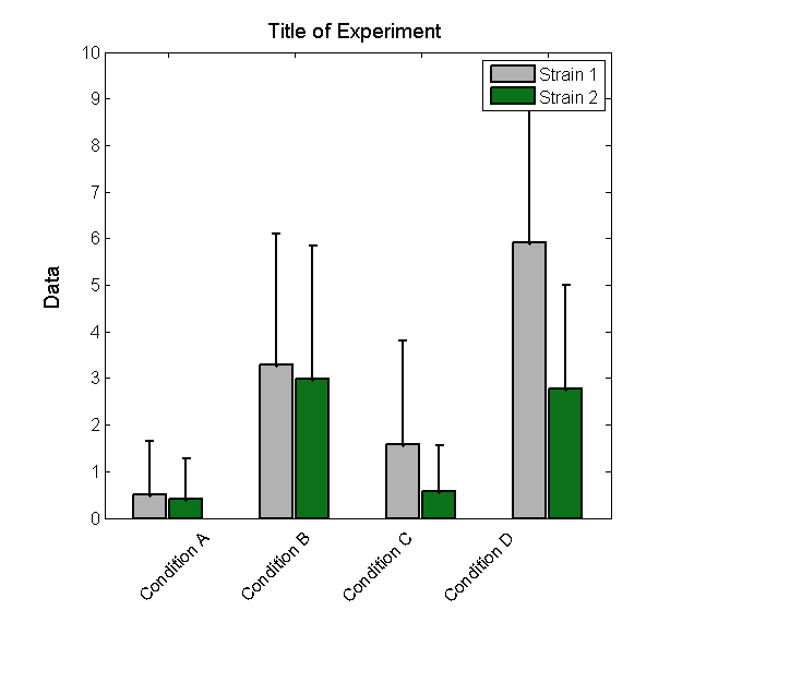 McClean: Making Nice Bar Plots - OpenWetWare