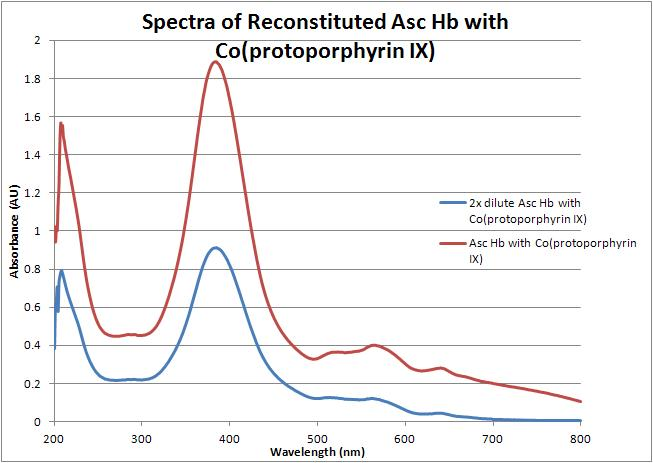 Reconstituted asc hb co spectra 070312.JPG