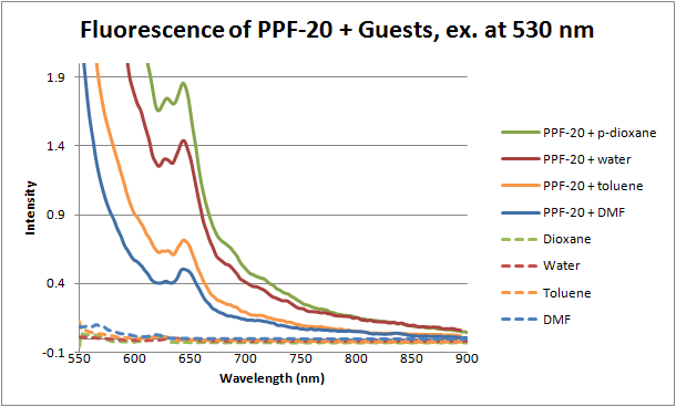 File:12-06-28 fluorescence of PPF20 with guests ex 530.png