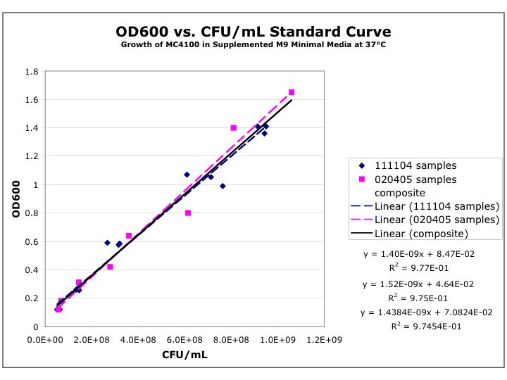 Image:MC4100 OD vs CFU curve.jpg