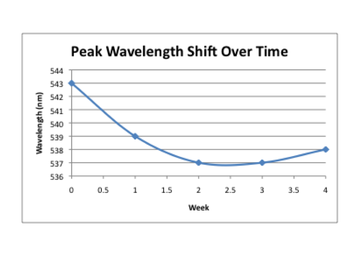 File:Wavelength shift over time.png