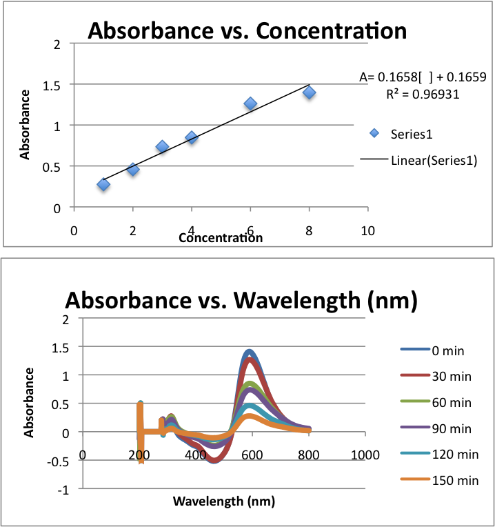 how to use a spectrophotometer to determine absorbance