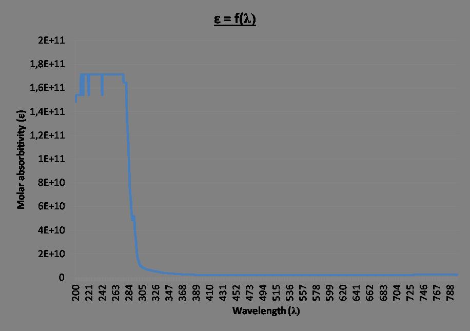 14sept - Molar absorbitivity= f(wavelength).png