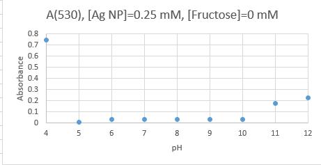 A530 0 fructose redo redo ok.PNG