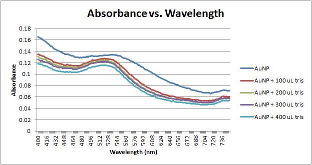 File:Absorbance vs wavelength 11-16-11.jpg