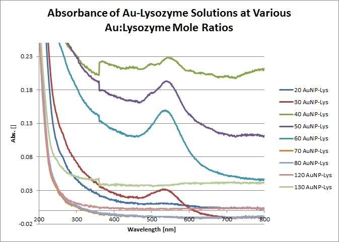 AuNP-Lysozyme Absorbance.jpg