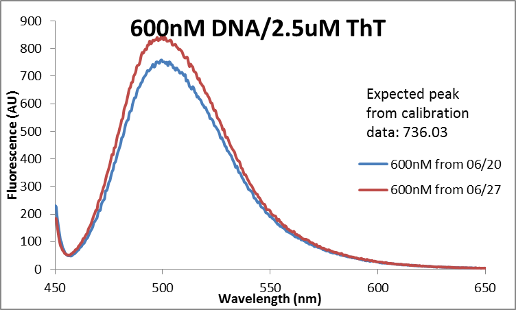 Fluor data 600nM DNA comparison.png