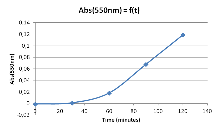 Image:28sept - Abs(550nm) = f(time).png