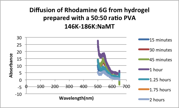2 hr diffusion test 50 MW 146 NaMT.png
