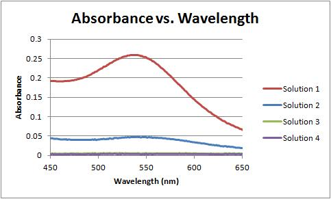Image:Absorbance vs wavelength magnified 12-06-11.jpg
