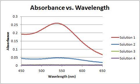 File:Absorbance vs wavelength magnified 12-06-11.jpg