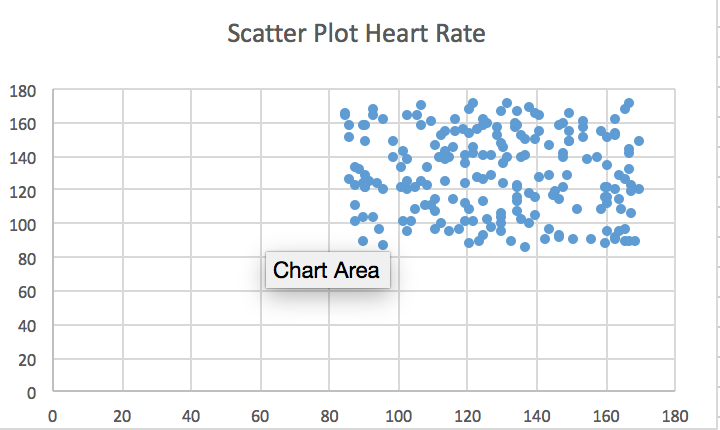 Image:BME100 Scatter Plot Heart Rate.PNG