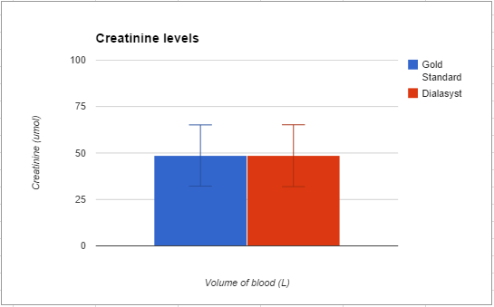 Creatinine graph.PNG