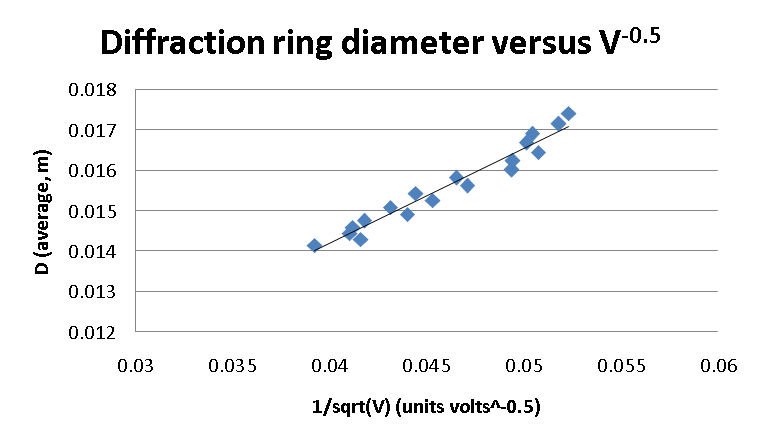 File:Diffraction ring diameter versus 1 over sqrt V.png