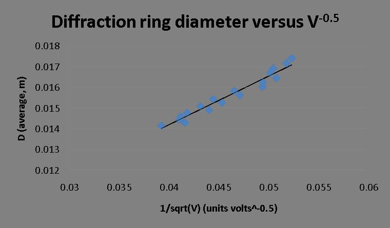 Diffraction ring diameter versus 1 over sqrt V.png