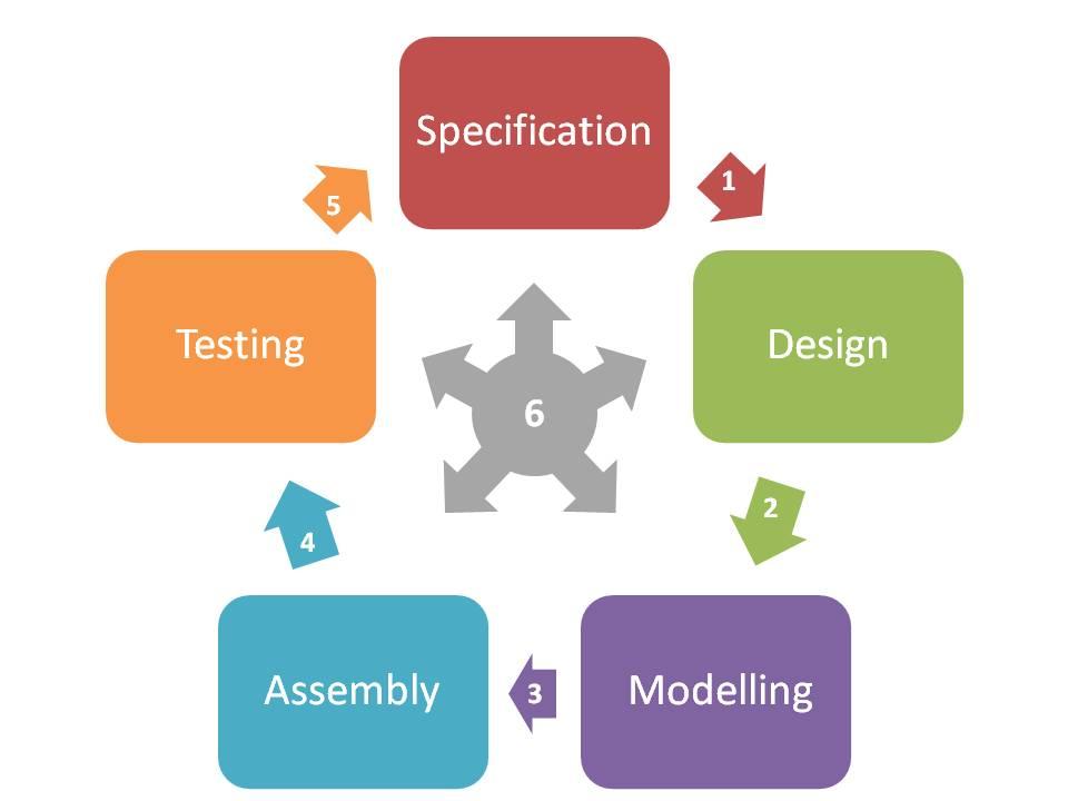 Diagram of engineering cycle
