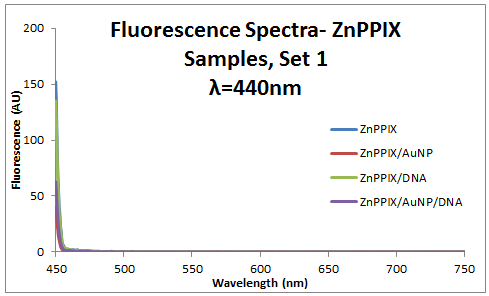Image:2013_0911_ZnPPIX_440_fluor_spectra.PNG
