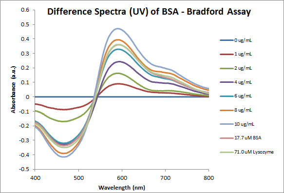File:Bradford Difference Spectra.png