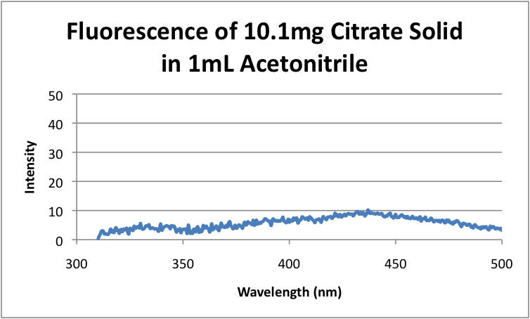 Fluorescence of 10.1mg Citrate Solid in 1mL Acetonitrile.png