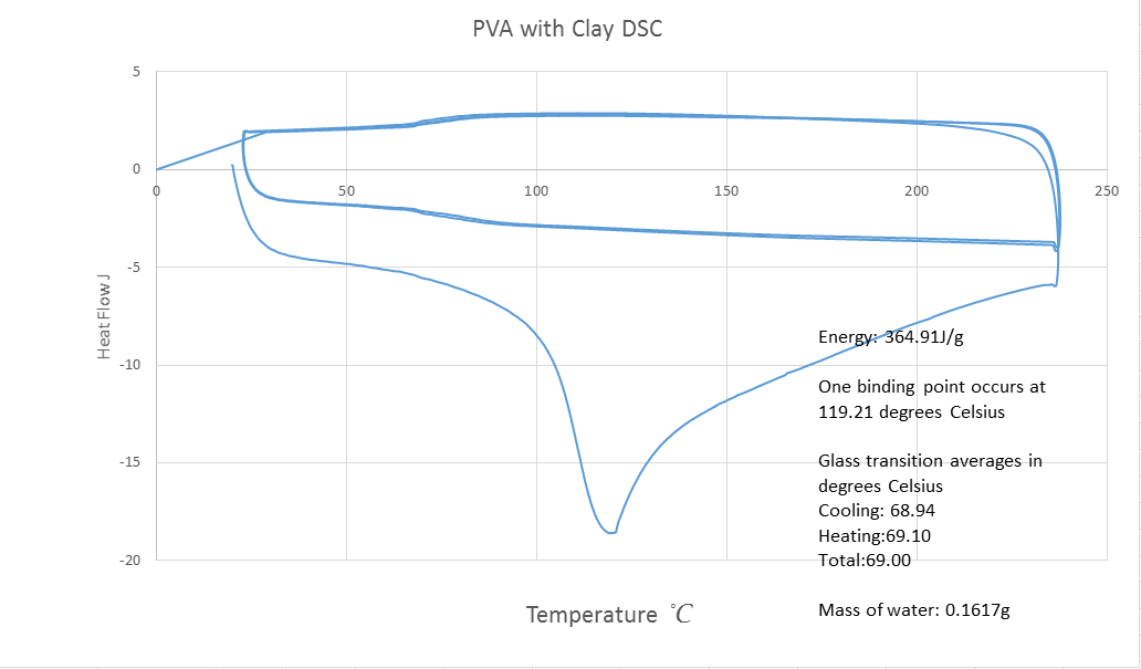 Image:pva with clay dsc.png