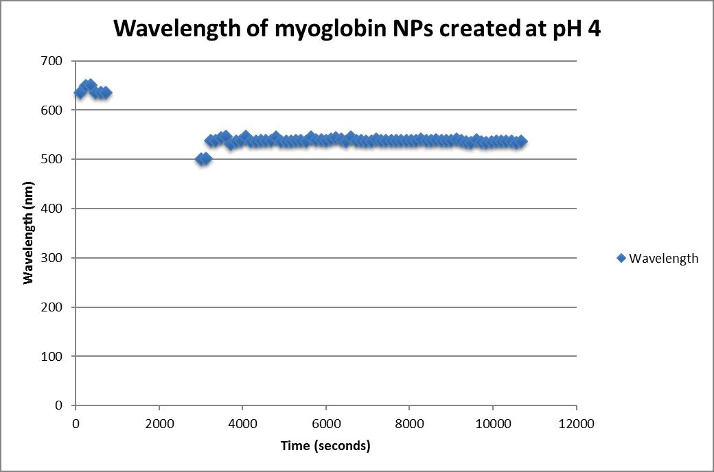 Wavelength of Myglobin at pH 4