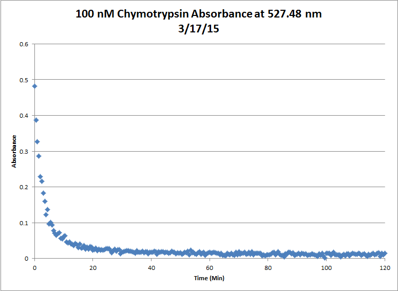 File:100nM Chymotrypsin Kinetics Mar17 Chart.png