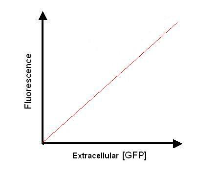 File:Calibration Curve3.JPG