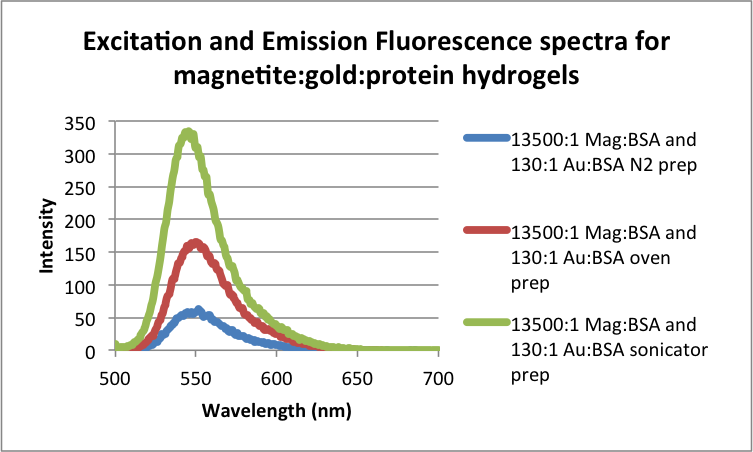 File:Excitation and Emission Fluorescence spectra for magnetite-gold-protein hydrogels .png