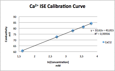 File:New CaCl2 calibration curve.png