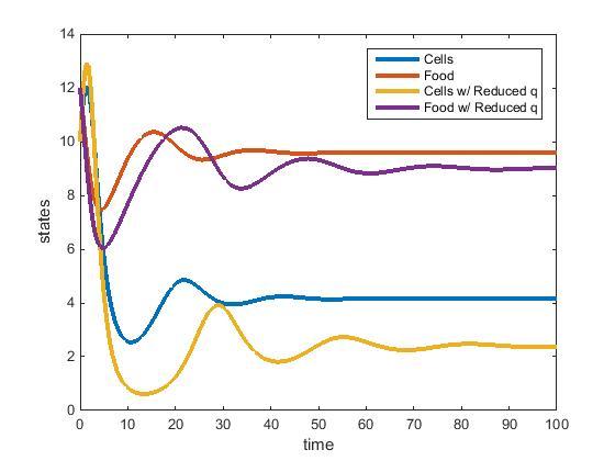File:Williams chemostat model and reducedq.jpg