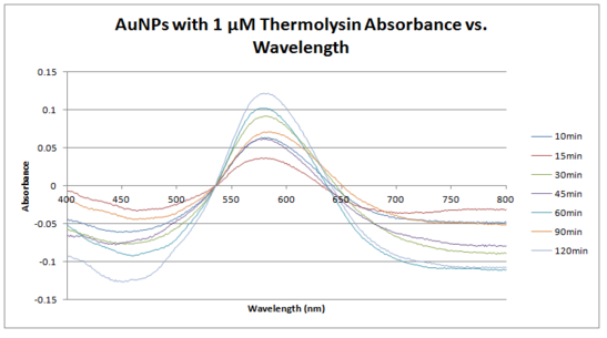 File:1um thermolysin absorbance vs wavelength.PNG