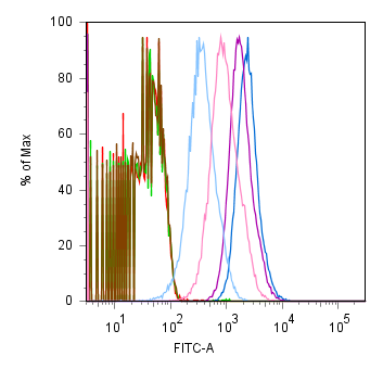 Histogram of the FACS data above, sorry there's no legend, but just wanted to show that the peaks aren't multimodal. The numbers reported as 'FACS' in the bar chart are the geometric means of these peaks reported relative to I20260 (blue).