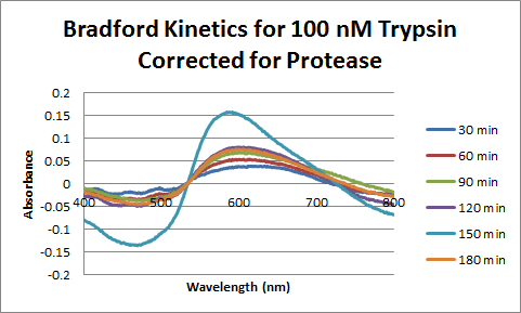 Image:Trypsin_Bradford_100_nM_Corrected.png