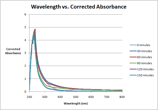 Wavelength vs. Absorbance Aug 31.png