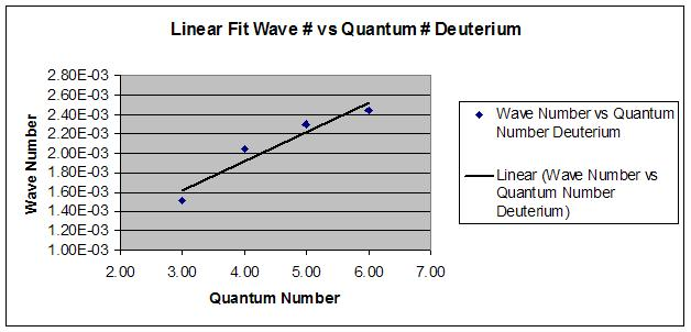 Linear Deuterium.JPG