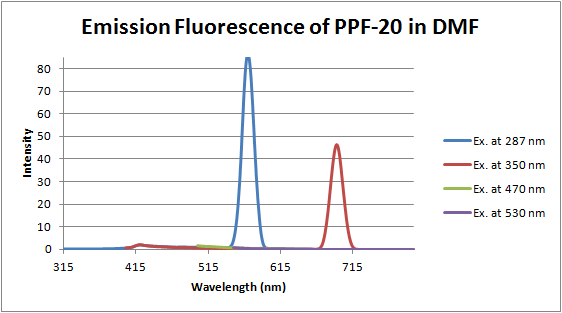 Image:12-06-19 fluorescence of PPF-20 in DMF.png