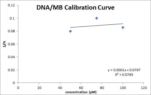 DNA MB Cali Curve OWW.png