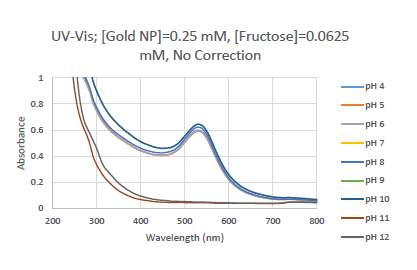 File:Uv gold 0.0625 NC.PNG