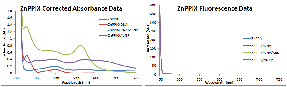 2013 0918 ZnPPIX abs fluor data.PNG