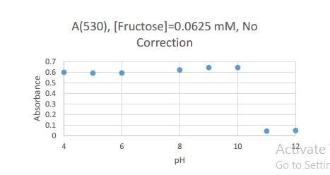2016831 fructose0.0625 uncorrected scatter.PNG