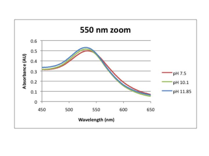 File:550 nm zoom-pH.png