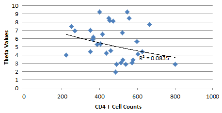 File:AV 20161009 Theta vs cd4.PNG