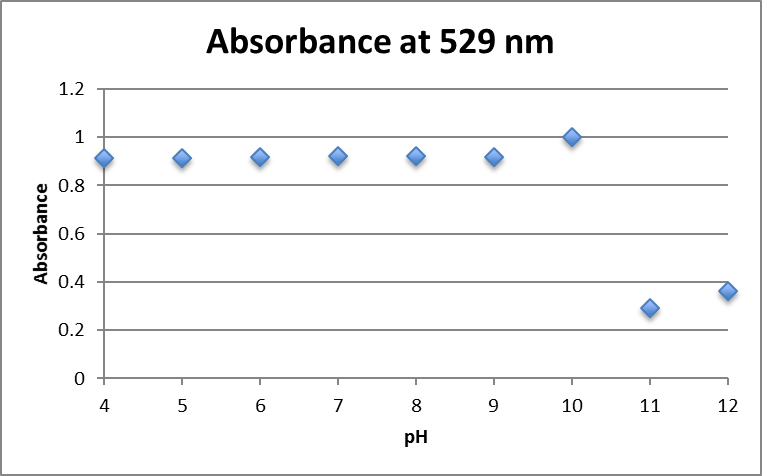 File:Absorbance at 529nm Aunp 1.25mM fructose.png