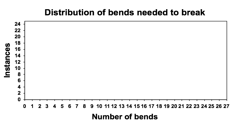 File:BendFreq.png