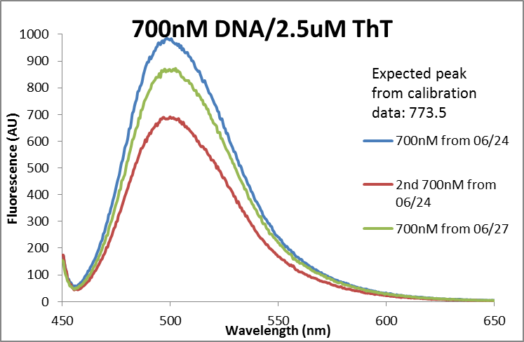 Fluor data 700nM DNA comparison.png