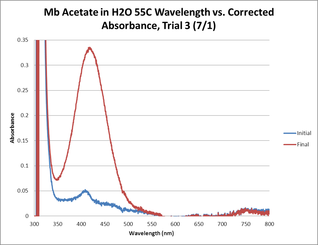 Mb Acetate OPD H2O2 H2O 55C GRAPH Trial3.png
