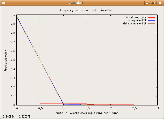 File:Poisson-data-dwell10ms.png