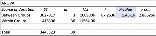 ANOVA Summary with p-value highlighted.