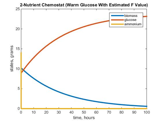2-Nutrient Chemostat (Warm Glucose with Estimated F Value Using F Equation)