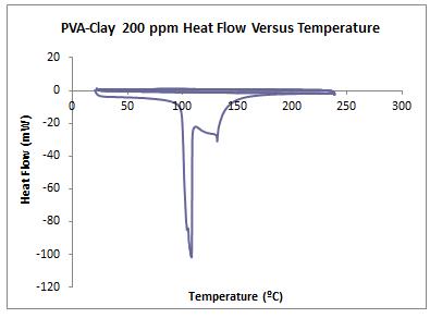 2014 0903 DSC PVA Clay 200ppm.PNG
